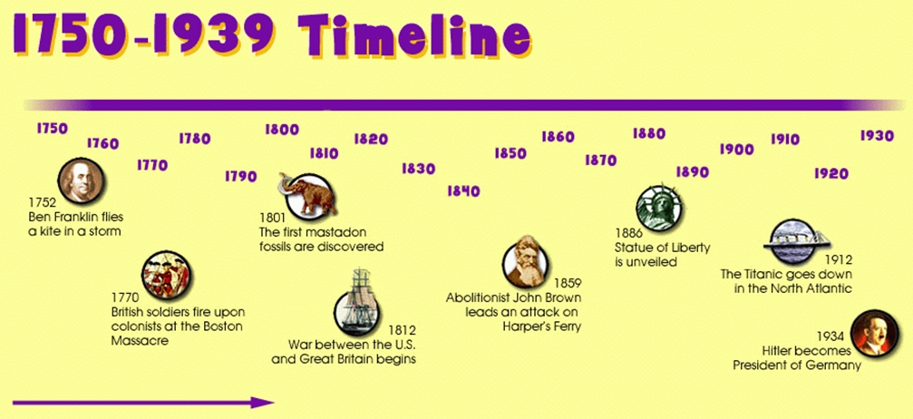 how to draw a timeline for kids