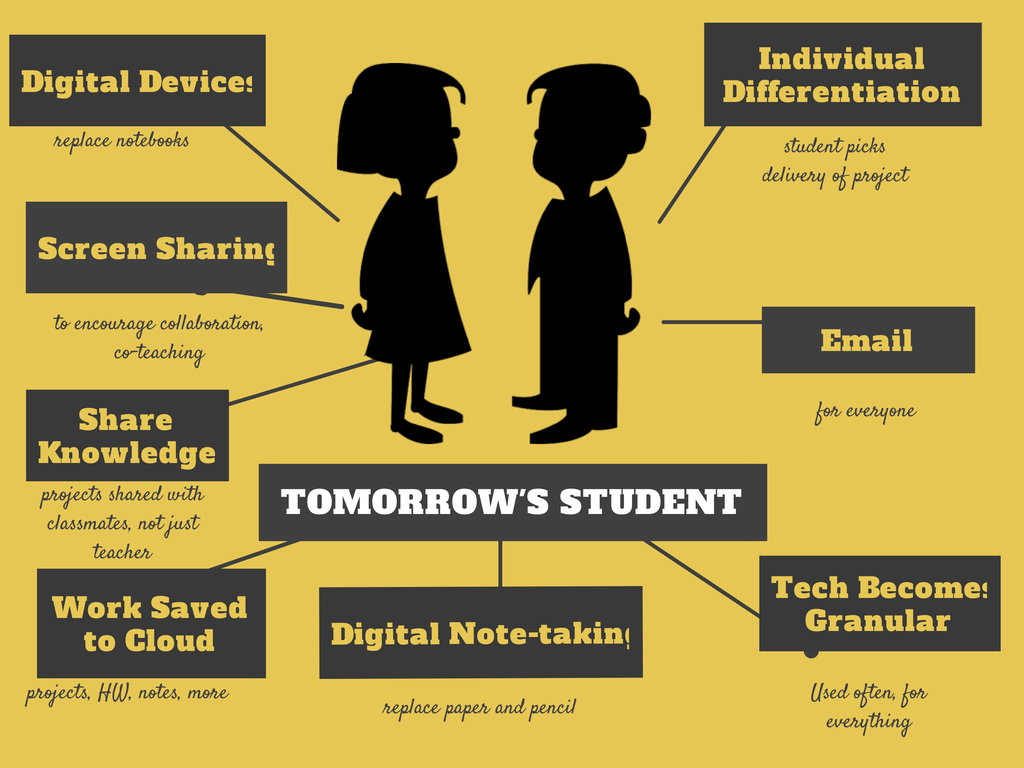 What S The Classroom Of The Future Look Like Ask A Tech