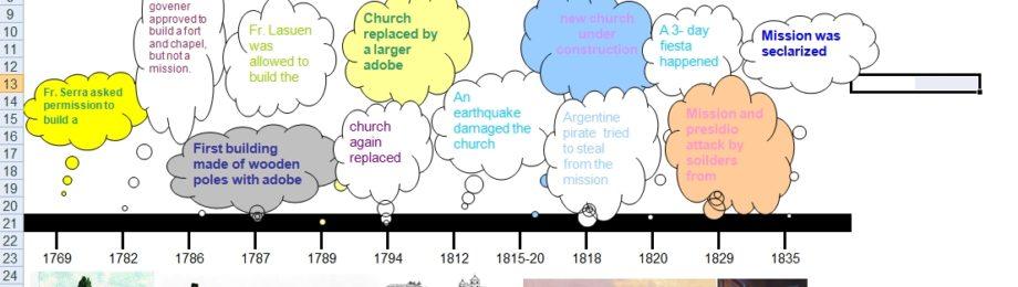 excel--timeline--missions