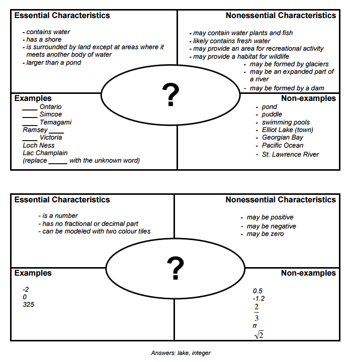 How the Frayer Model Helps Thousands Learn Vocabulary – Frayer Model Worksheet